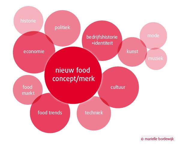 food innovatie strategie