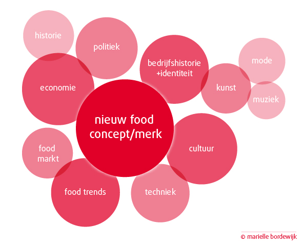 food innovatie strategie